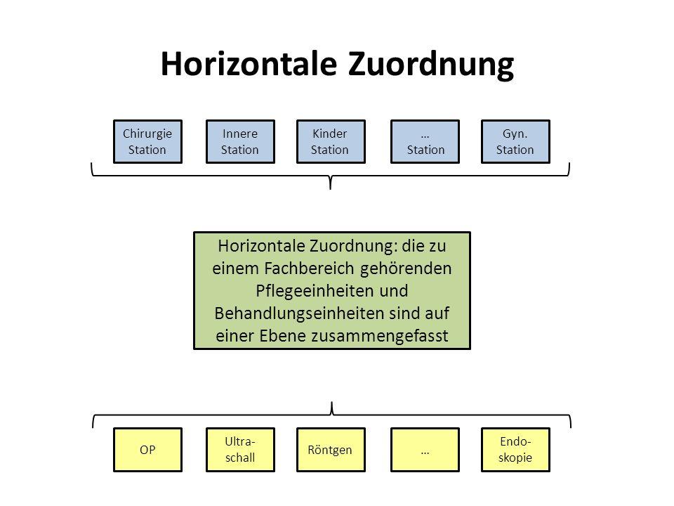 Horizontale Zuordnung Chirurgie Station Innere Station Kinder Station … Station Gyn. Station OP Ultra- schall Röntgen… Endo- skopie Horizontale Zuordn