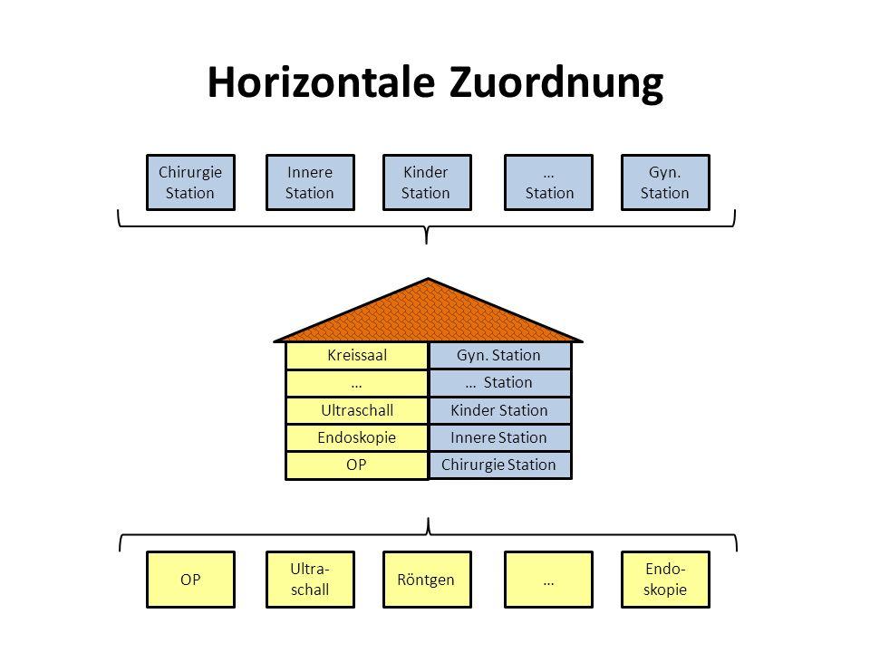 Horizontale Zuordnung Chirurgie Station Innere Station Kinder Station … Station Gyn. Station OP Ultra- schall Röntgen… Endo- skopie OP Endoskopie Ultr