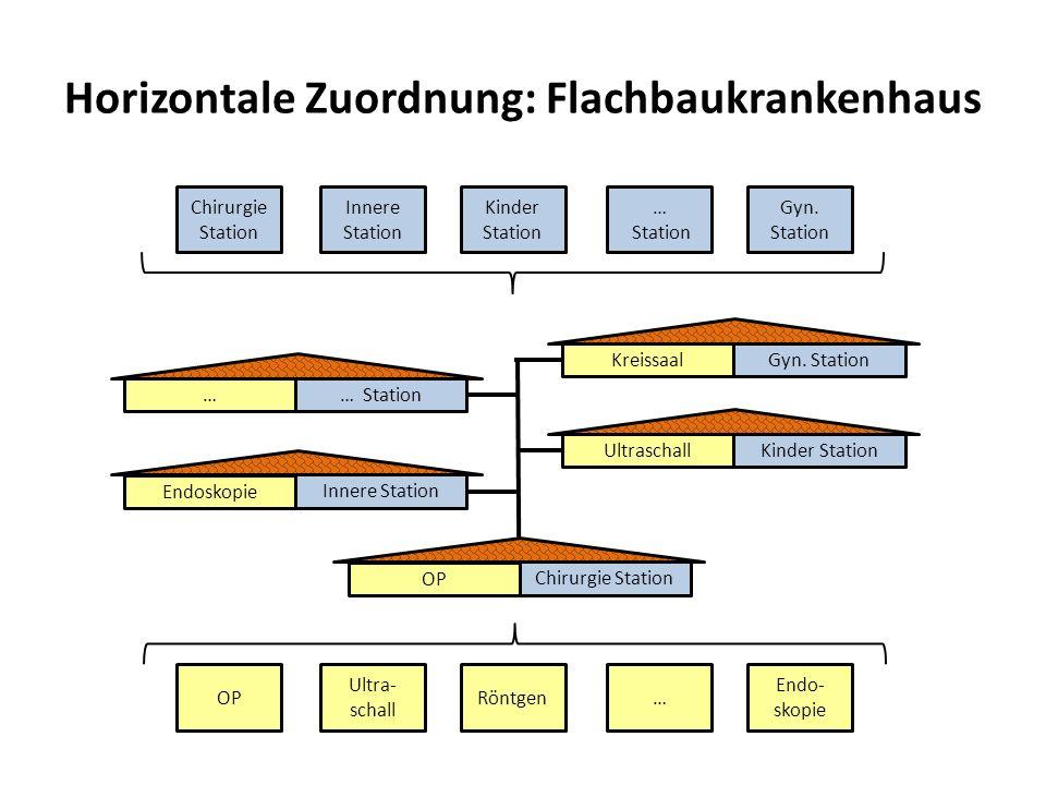 Horizontale Zuordnung: Flachbaukrankenhaus Chirurgie Station Innere Station Kinder Station … Station Gyn. Station OP Ultra- schall Röntgen… Endo- skop