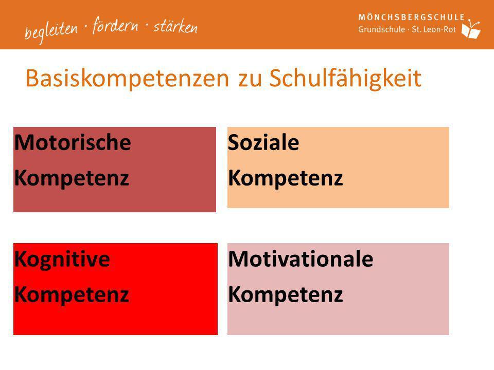 Basiskompetenzen zu Schulfähigkeit Soziale Kompetenz Motorische Kompetenz Kognitive Kompetenz Motivationale Kompetenz