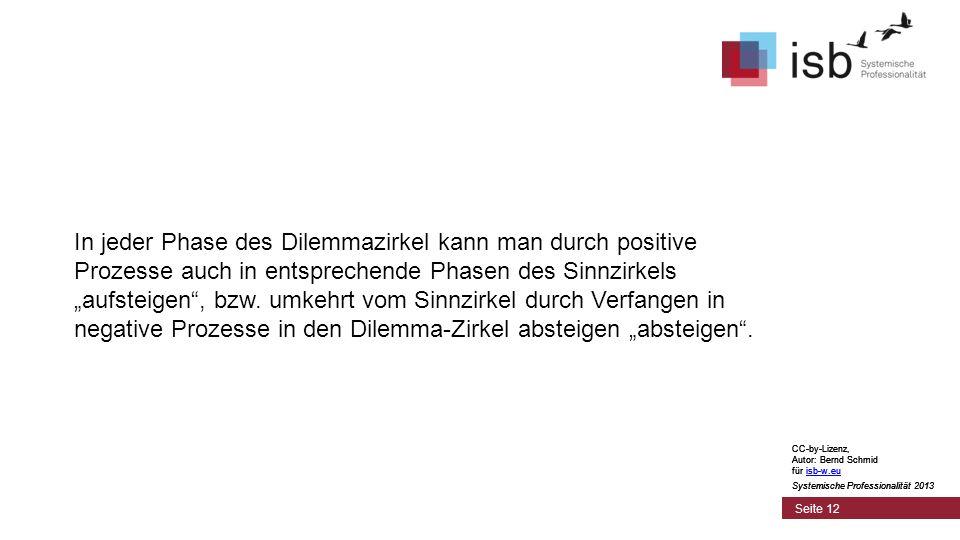 CC-by-Lizenz, Autor: Bernd Schmid für isb-w.euisb-w.eu Systemische Professionalität 2013 Seite 12 In jeder Phase des Dilemmazirkel kann man durch posi