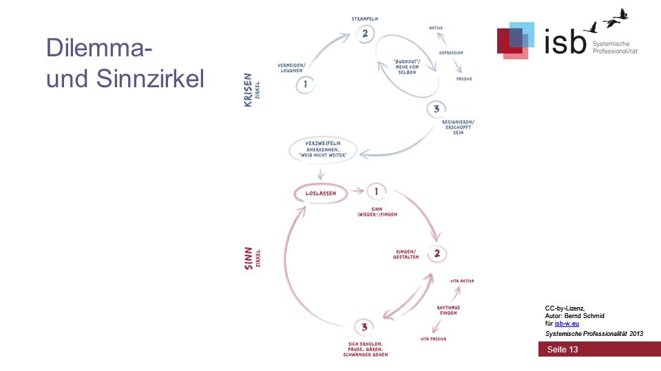 CC-by-Lizenz, Autor: Bernd Schmid für isb-w.euisb-w.eu Systemische Professionalität 2013 Seite 13 Dilemma- und Sinnzirkel CC-by-Lizenz, Autor: Bernd S