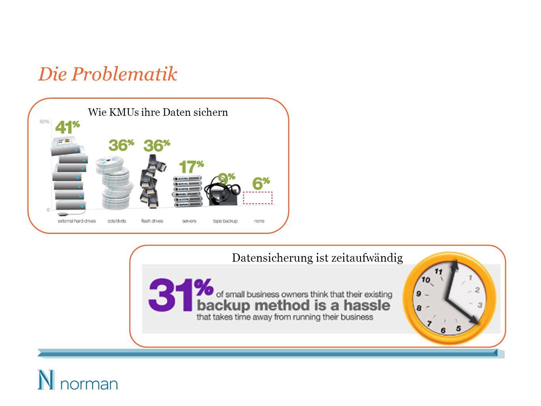 Wie KMUs ihre Daten sichern Die Problematik Datensicherung ist zeitaufwändig