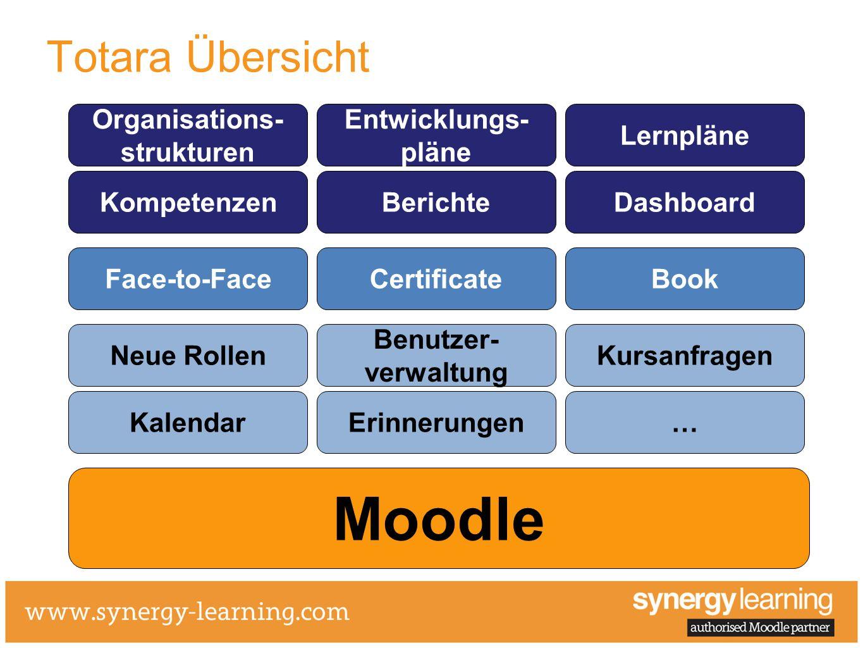 Moodle Totara Übersicht Neue Rollen Kalendar Benutzer- verwaltung Erinnerungen Kursanfragen … KompetenzenBerichteDashboard Organisations- strukturen E
