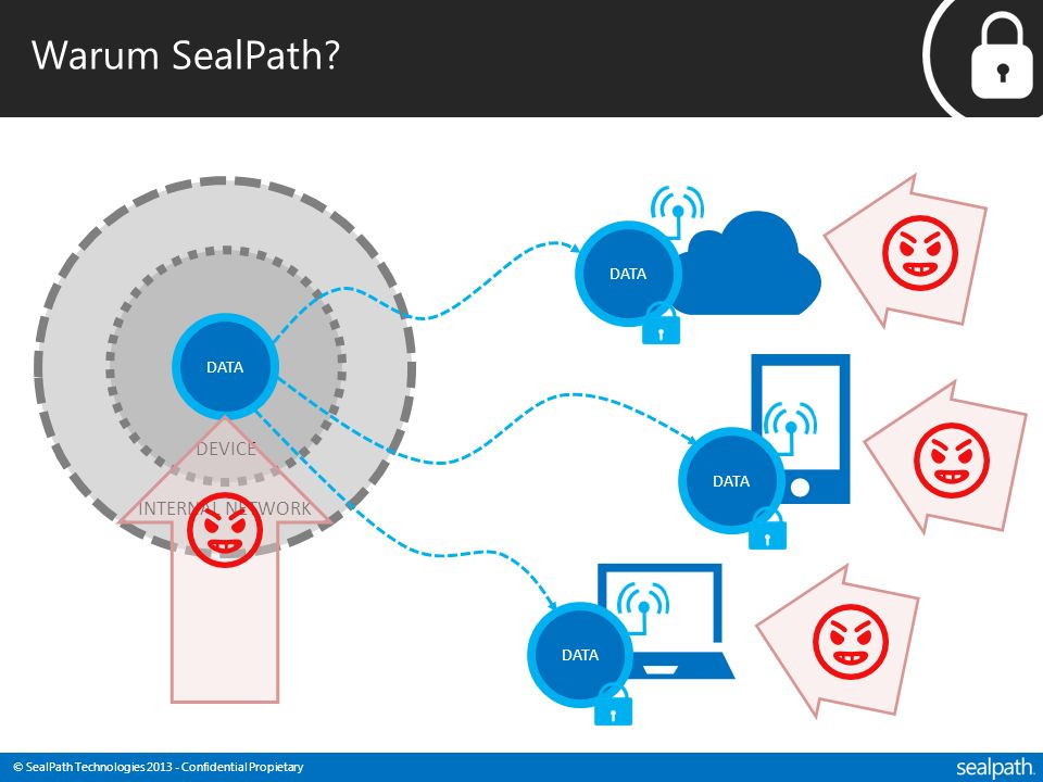 © SealPath Technologies 2013 - Confidential Propietary Warum SealPath.