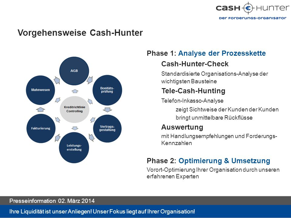 Vorgehensweise Cash-Hunter Phase 1: Analyse der Prozesskette Cash-Hunter-Check Standardisierte Organisations-Analyse der wichtigsten Bausteine Tele-Ca