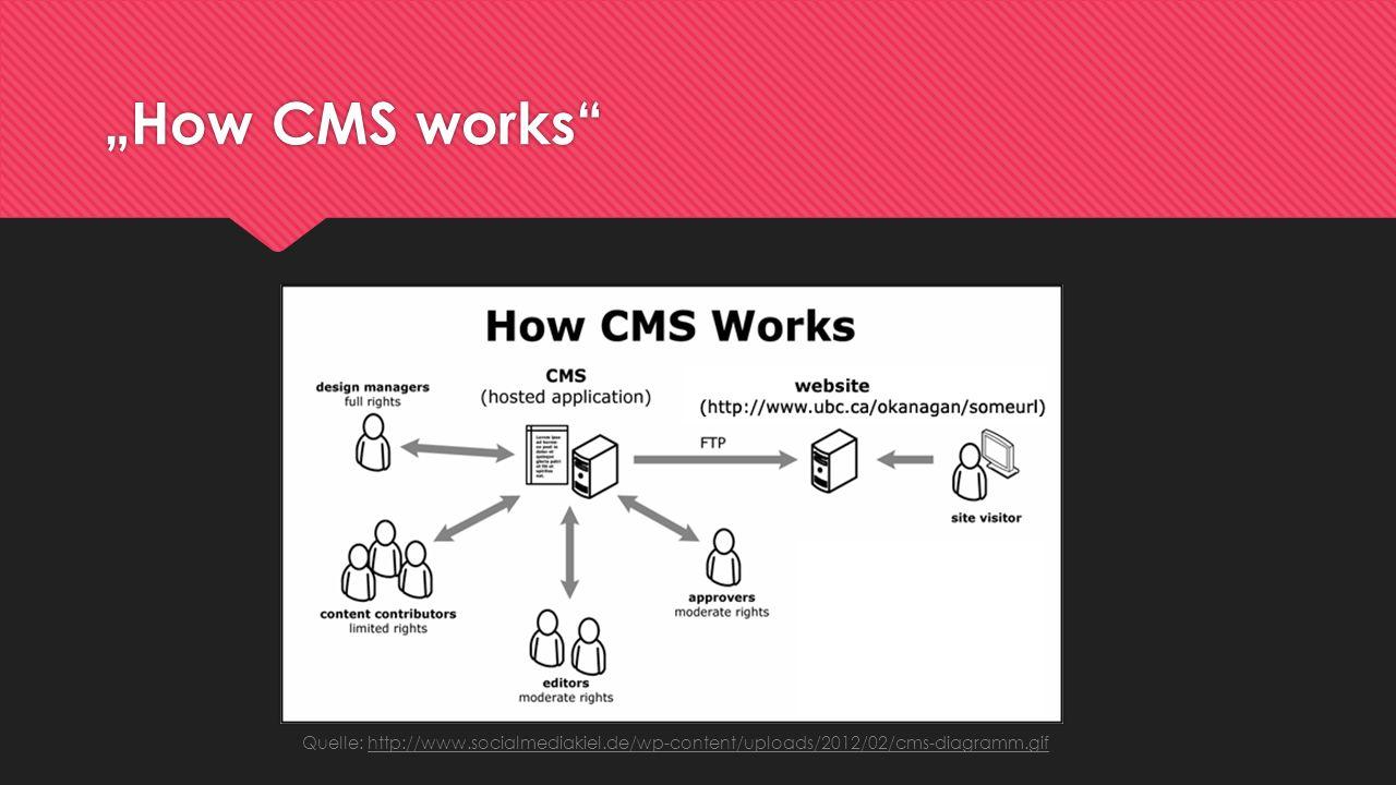 Drupal seit 2001 freies CMS in PHP geschrieben kann untersch.