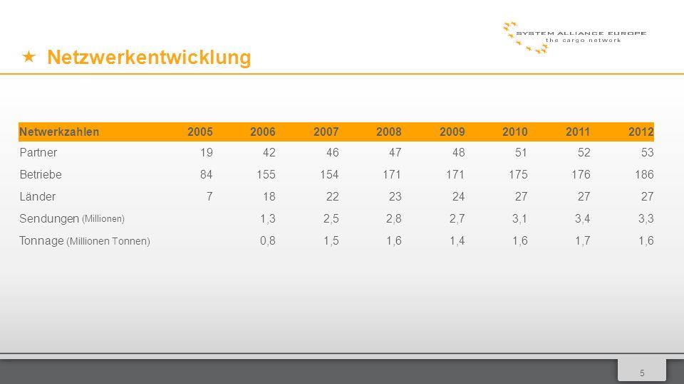 015 Netzwerkentwicklung Netwerkzahlen20052006200720082009201020112012 Partner1942464748515253 Betriebe84155154171 175176186 Länder71822232427 Sendungen (Millionen) 1,32,52,82,73,13,43,3 Tonnage (Millionen Tonnen) 0,81,51,61,41,61,71,6