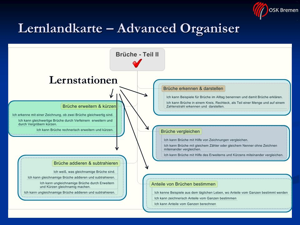 Lernlandkarte – Advanced Organiser Lernstationen