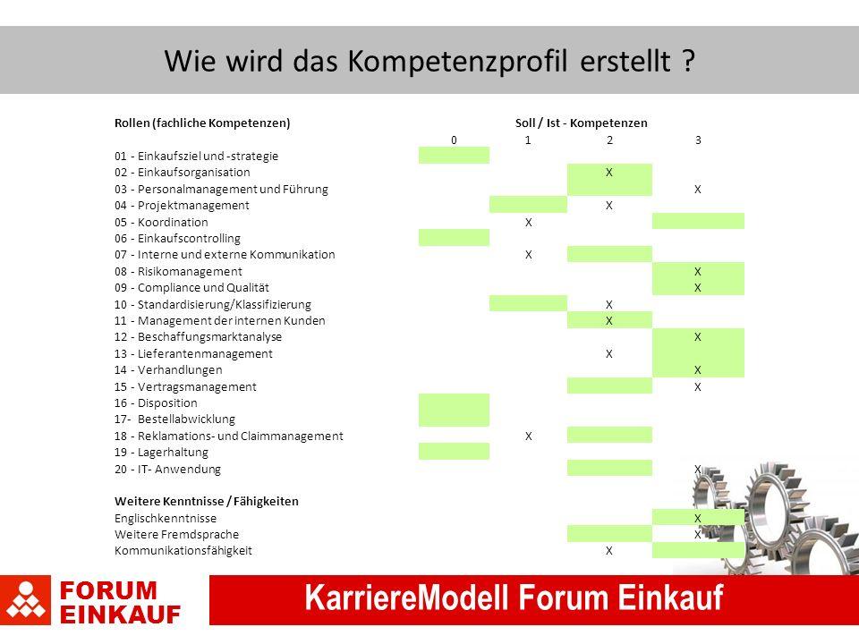FORUM EINKAUF KarriereModell Forum Einkauf Wie wird das Kompetenzprofil erstellt .