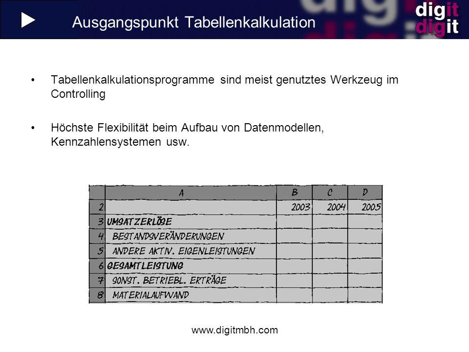 www.digitmbh.com OLAP-Würfel Die Lösung: Datenbank mit Strukturinformationen Vorsysteme speisen eine relationale Datenbank Zahlen und Strukturinformationen Automatische Strukturanpassung der OLAP-Würfel -> Data Mart, Data Warehouse Vorsystem (z.B.
