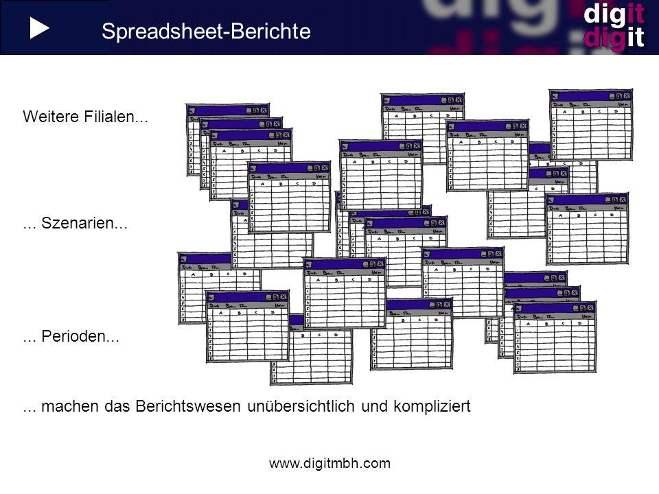 www.digitmbh.com unübersichtliche Strukturen, hoher Pflegeaufwand keine Trennung von Datenhaltung und Präsentation ungeeignet für Speicherung großer Datenmengen Grenzen der Tabellenkalkulation Tabellenkalkulationsprogramme stoßen bei wachsender Komplexität der Datenmodelle an ihre Grenzen: Es gilt, Werkzeuge einzusetzen, die die Vorteile der Tabellenkalkulation erhalten, deren Nachteile aber vermeiden