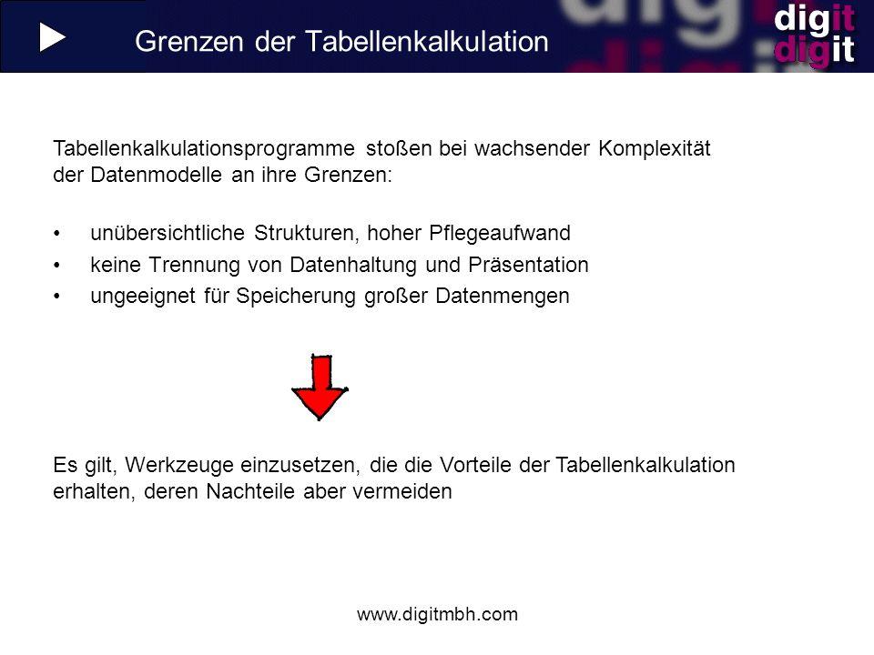 www.digitmbh.com Die Lösung: OLAP Speicherung der Daten in n-dimensionalen Hyperwürfeln statt in zweidimensionalen Tabellen Trennung von Datenhaltung und Oberfläche Die Tabellenkalkulation bleibt als Front-End erhalten.
