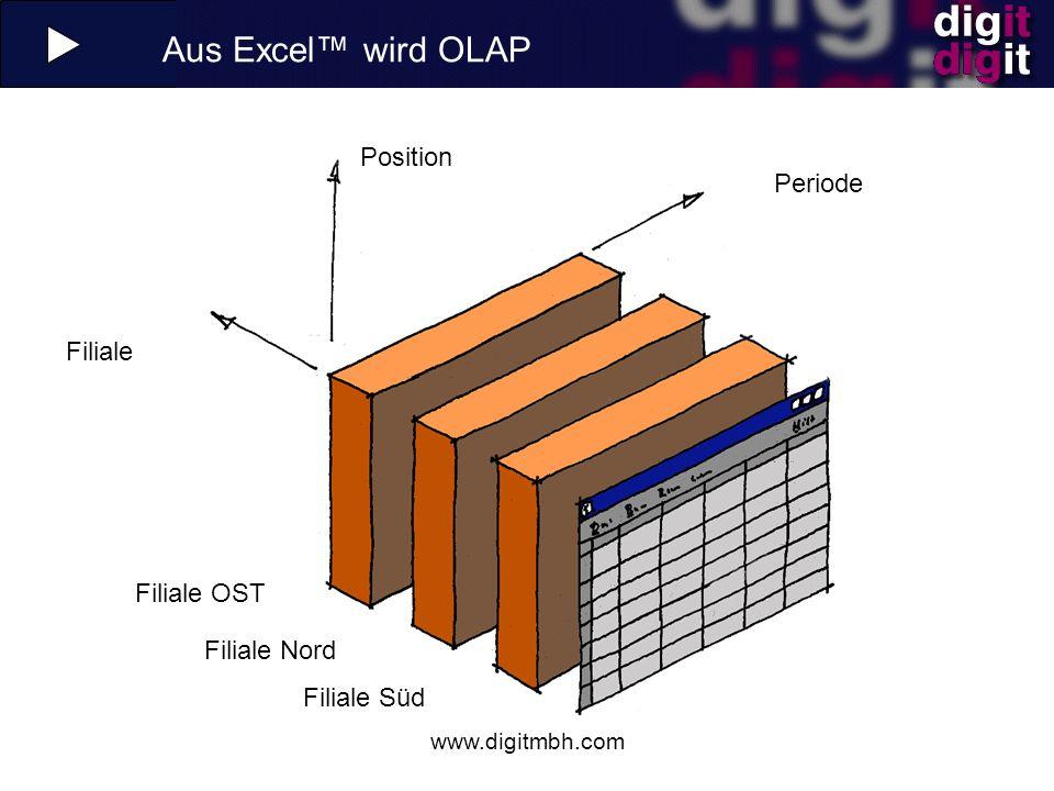 www.digitmbh.com Datenmodell: OLAP-Würfel PERIODE POSITION Filiale Umsatzerlöse 2004 Filiale Süd