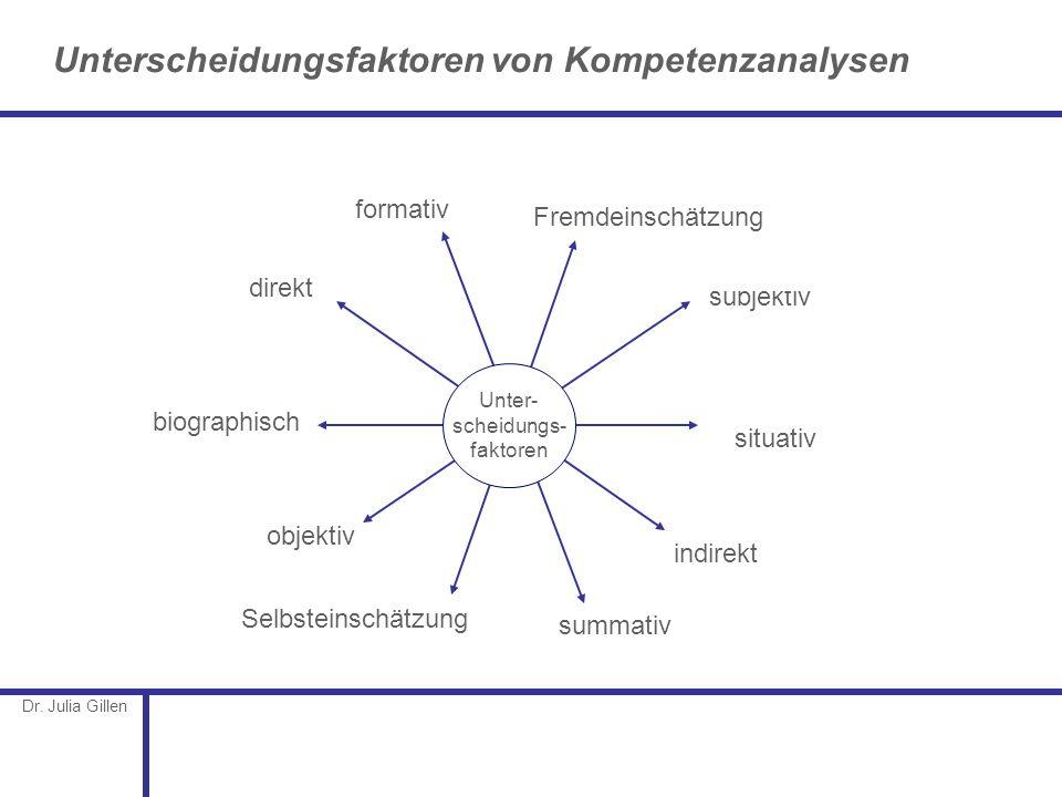 Dr. Julia Gillen Unterscheidungsfaktoren von Kompetenzanalysen direktindirekt objektiv subjektiv formativ summativ Fremdeinschätzung Selbsteinschätzun