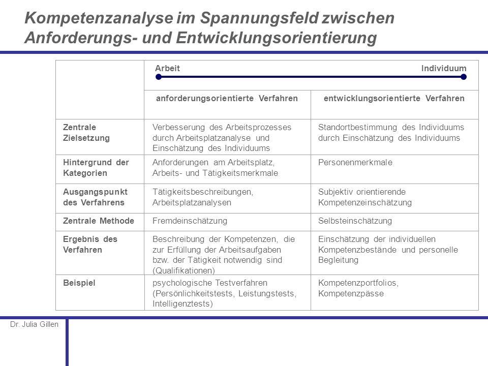 Dr. Julia Gillen Kompetenzanalyse im Spannungsfeld zwischen Anforderungs- und Entwicklungsorientierung Arbeit Individuum Zentrale Zielsetzung Hintergr