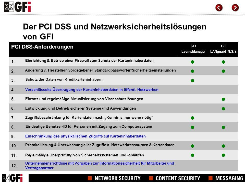 Der PCI DSS und Netzwerksicherheitslösungen von GFI PCI DSS-Anforderungen 1. 2. 3. 4. Verschlüsselte Übertragung der Karteninhaberdaten in öffentl. Ne