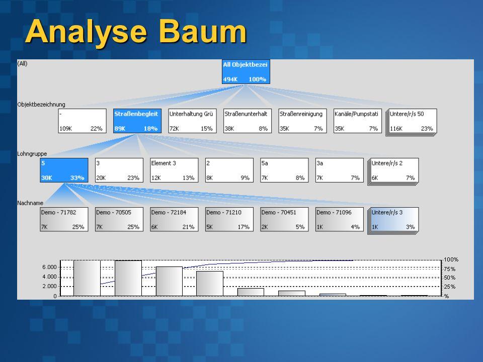 Analyse Baum