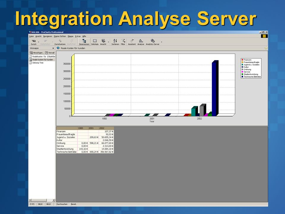 Integration Analyse Server