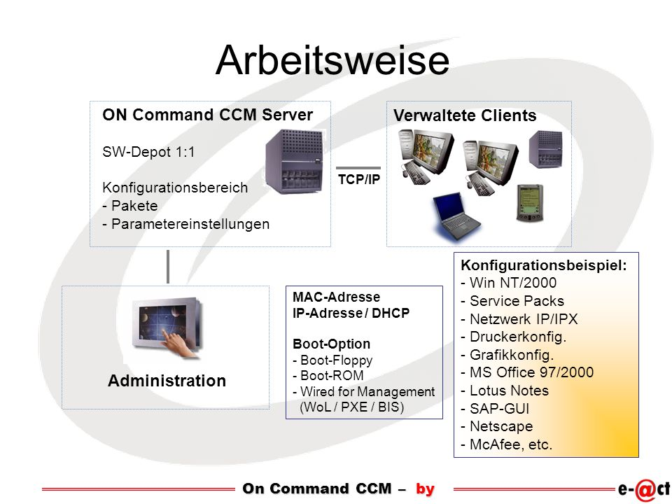Arbeitsweise MAC-Adresse IP-Adresse / DHCP Boot-Option - Boot-Floppy - Boot-ROM - Wired for Management (WoL / PXE / BIS) Konfigurationsbeispiel: - Win
