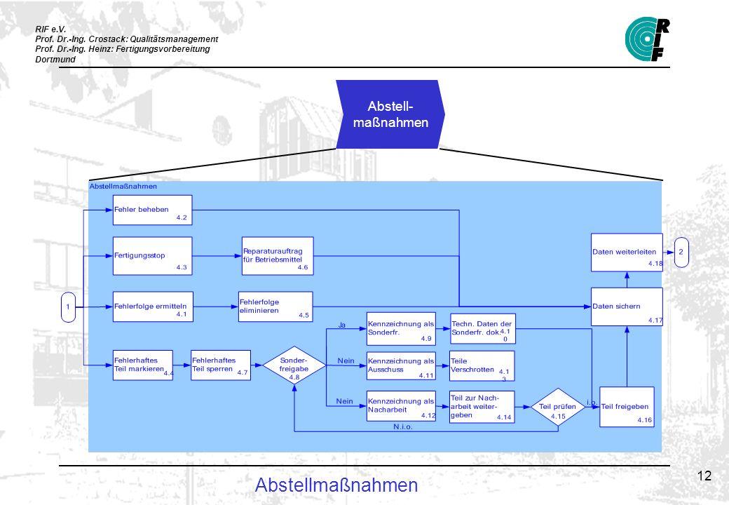 RIF e.V. Prof. Dr.-Ing. Crostack: Qualitätsmanagement Prof. Dr.-Ing. Heinz: Fertigungsvorbereitung Dortmund 12 Abstellmaßnahmen Abstell- maßnahmen