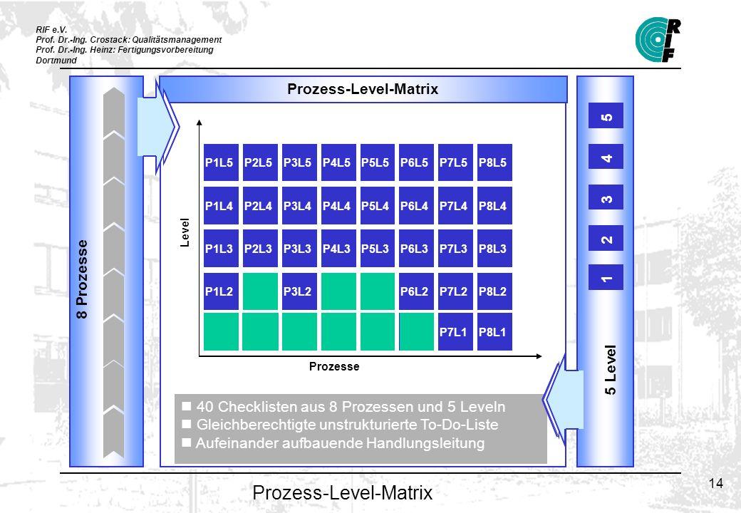 RIF e.V. Prof. Dr.-Ing. Crostack: Qualitätsmanagement Prof. Dr.-Ing. Heinz: Fertigungsvorbereitung Dortmund 14 P1L1P2L1P3L1P4L1P5L1P6L1 P7L1P8L1 P1L2P