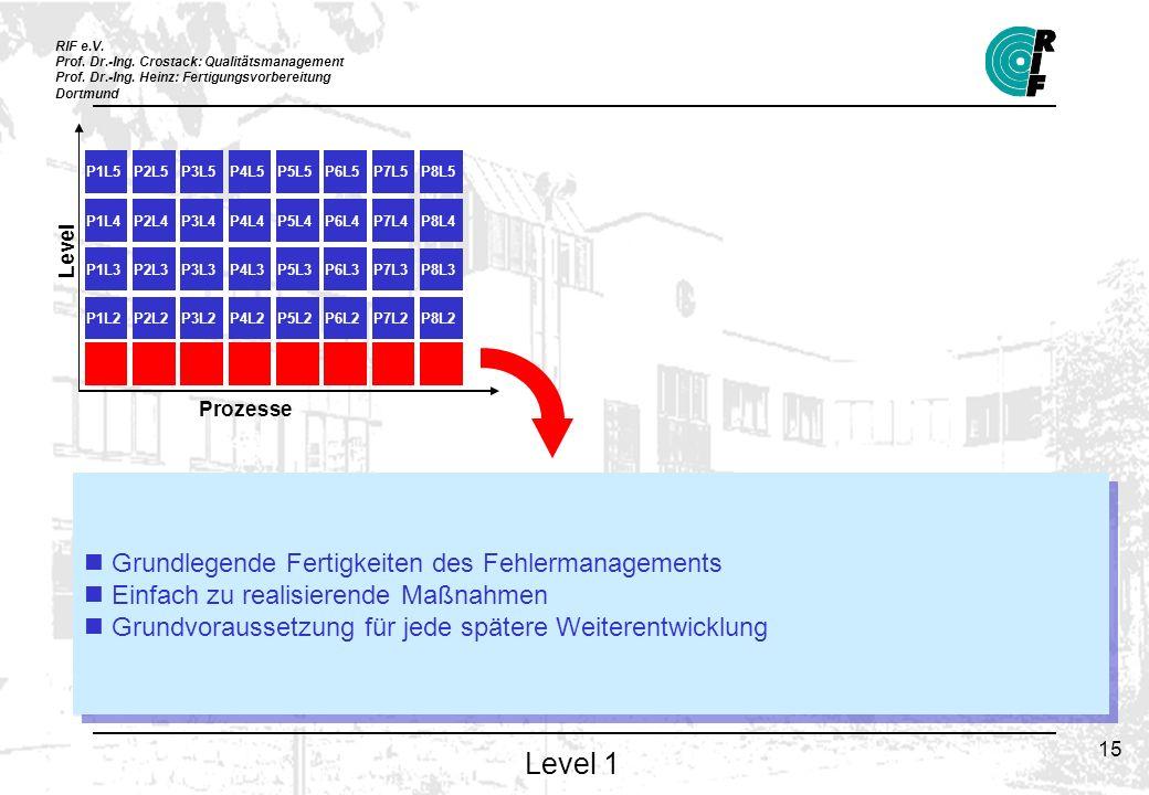 RIF e.V. Prof. Dr.-Ing. Crostack: Qualitätsmanagement Prof. Dr.-Ing. Heinz: Fertigungsvorbereitung Dortmund 15 Level 1 P1L1P2L1P3L1P4L1P5L1P6L1 P7L1P8