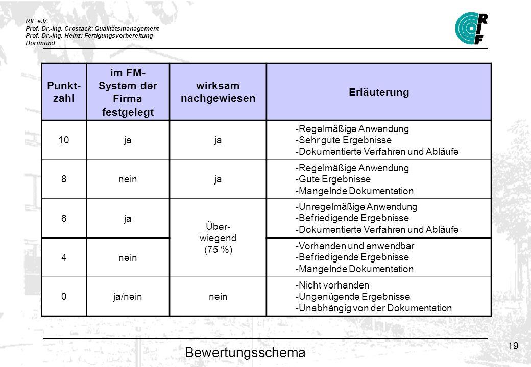RIF e.V. Prof. Dr.-Ing. Crostack: Qualitätsmanagement Prof. Dr.-Ing. Heinz: Fertigungsvorbereitung Dortmund 19 Bewertungsschema Punkt- zahl im FM- Sys
