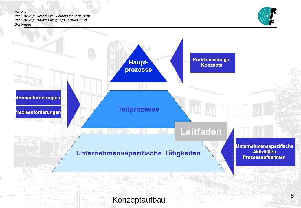 RIF e.V. Prof. Dr.-Ing. Crostack: Qualitätsmanagement Prof. Dr.-Ing. Heinz: Fertigungsvorbereitung Dortmund 5 Konzeptaufbau Haupt- prozesse Teilprozes