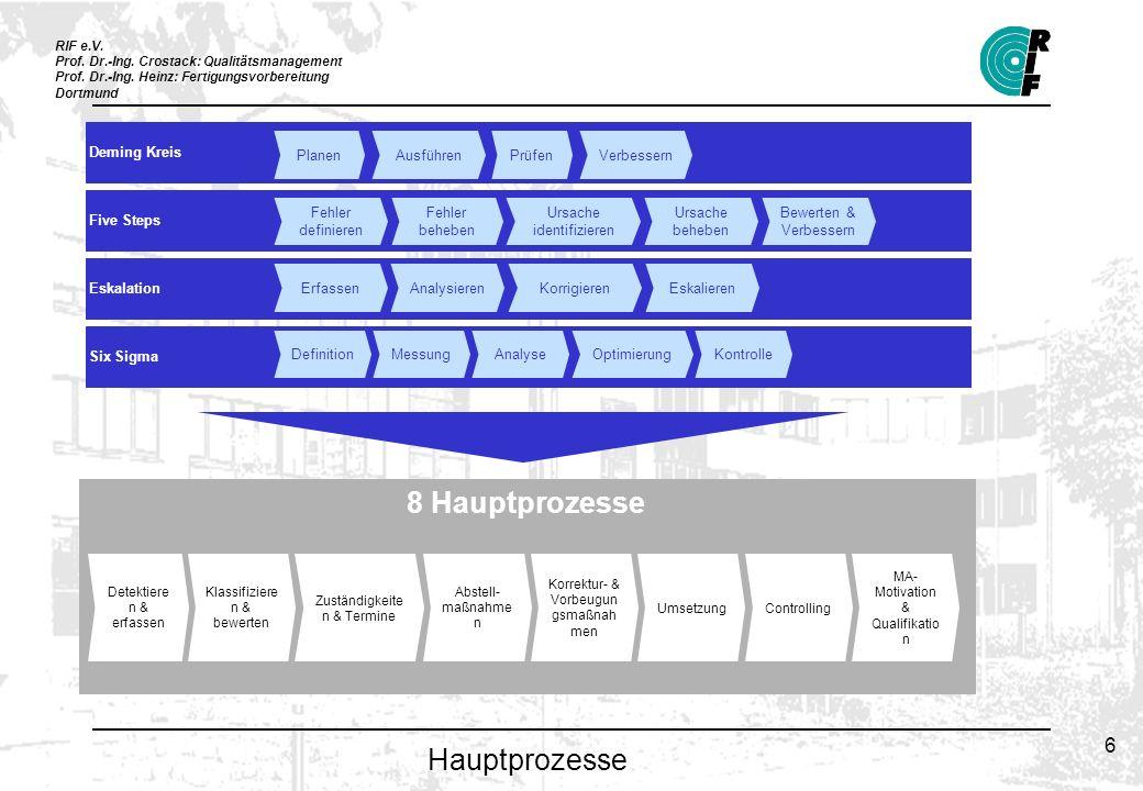 RIF e.V. Prof. Dr.-Ing. Crostack: Qualitätsmanagement Prof. Dr.-Ing. Heinz: Fertigungsvorbereitung Dortmund 6 Hauptprozesse Deming Kreis Five Steps Es