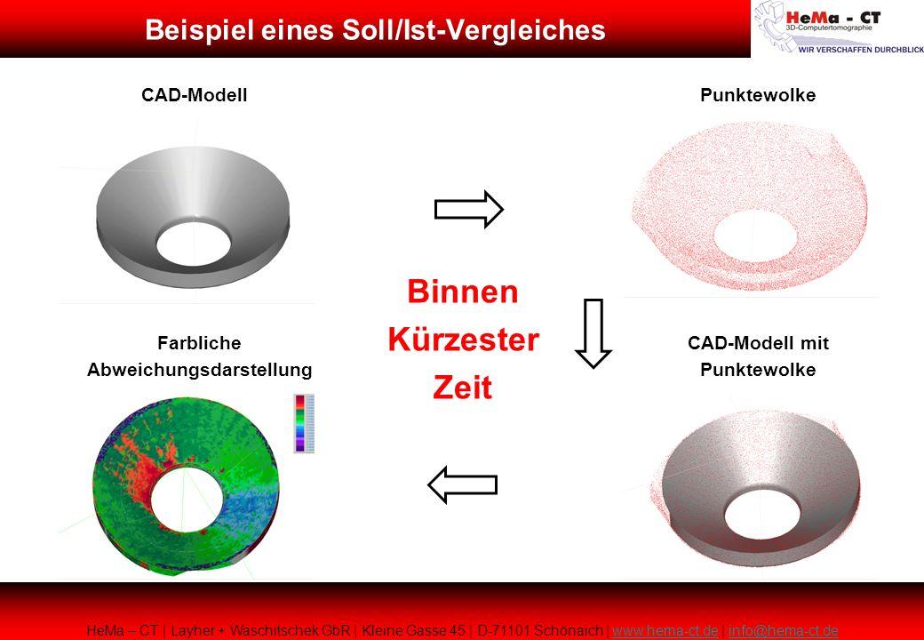 CAD-ModellPunktewolke CAD-Modell mit Punktewolke Farbliche Abweichungsdarstellung Binnen Kürzester Zeit HeMa – CT | Layher + Waschitschek GbR | Kleine Gasse 45 | D-71101 Schönaich | www.hema-ct.de | info@hema-ct.dewww.hema-ct.deinfo@hema-ct.de Beispiel eines Soll/Ist-Vergleiches