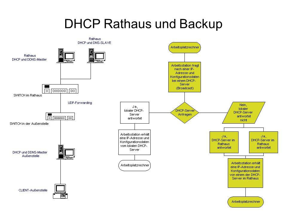 DHCP Rathaus und Backup