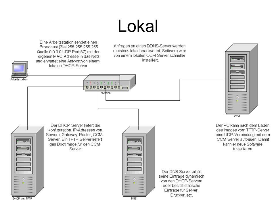 Ist- und Sollzustand IstzustandSollzustand (Verbesserungen) Es gibt einen zentralen DHCP-Server im Rathaus.