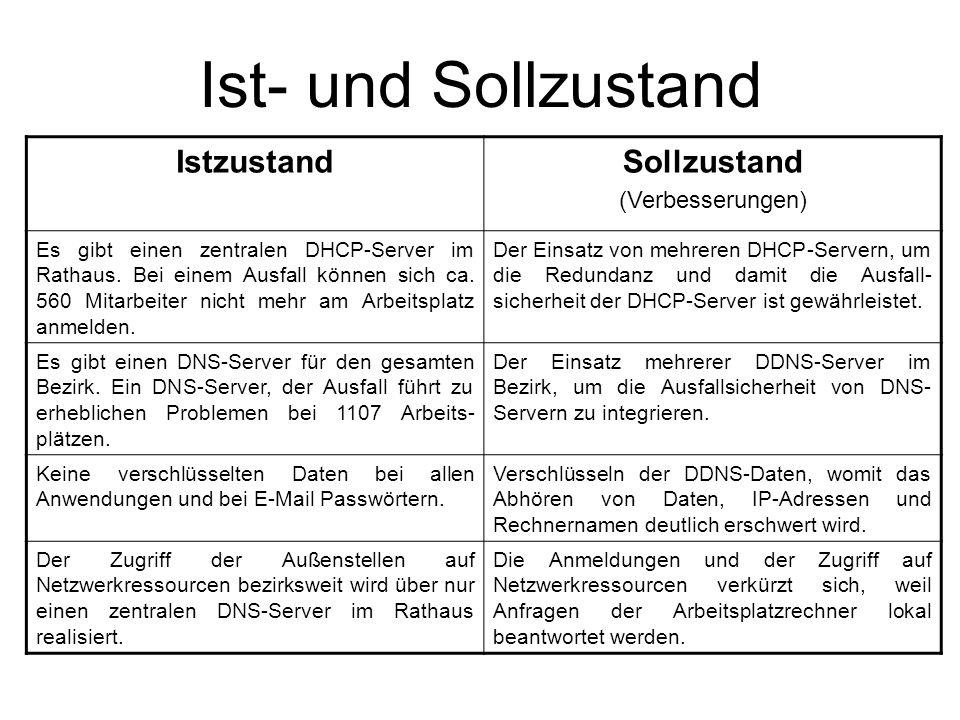 Ist- und Sollzustand IstzustandSollzustand (Verbesserungen) Es gibt einen zentralen DHCP-Server im Rathaus. Bei einem Ausfall können sich ca. 560 Mita
