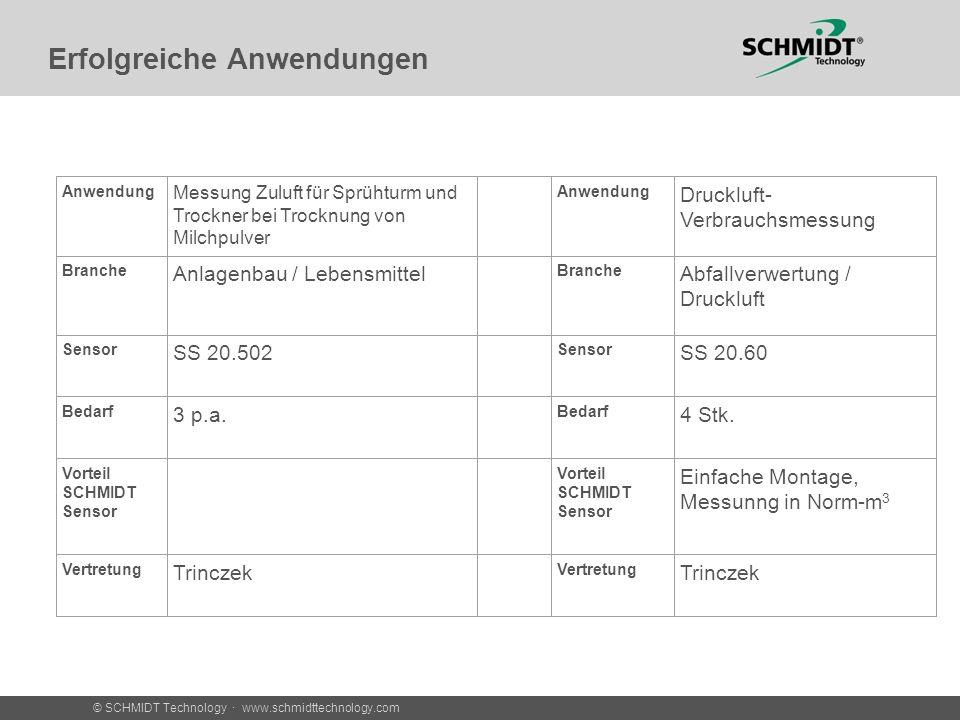 © SCHMIDT Technology · www.schmidttechnology.com Erfolgreiche Anwendungen Anwendung Messung Zuluft für Sprühturm und Trockner bei Trocknung von Milchp