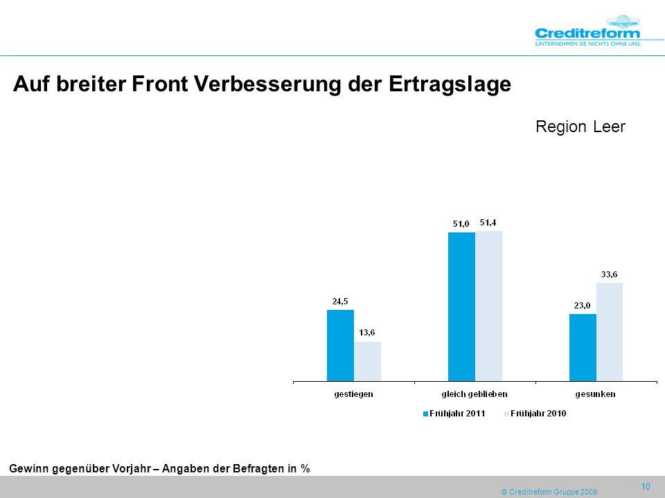 © Creditreform Gruppe 2009 10 Auf breiter Front Verbesserung der Ertragslage Region Leer Gewinn gegenüber Vorjahr – Angaben der Befragten in %
