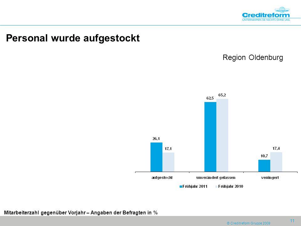 © Creditreform Gruppe 2009 11 Personal wurde aufgestockt Region Oldenburg Mitarbeiterzahl gegenüber Vorjahr – Angaben der Befragten in %