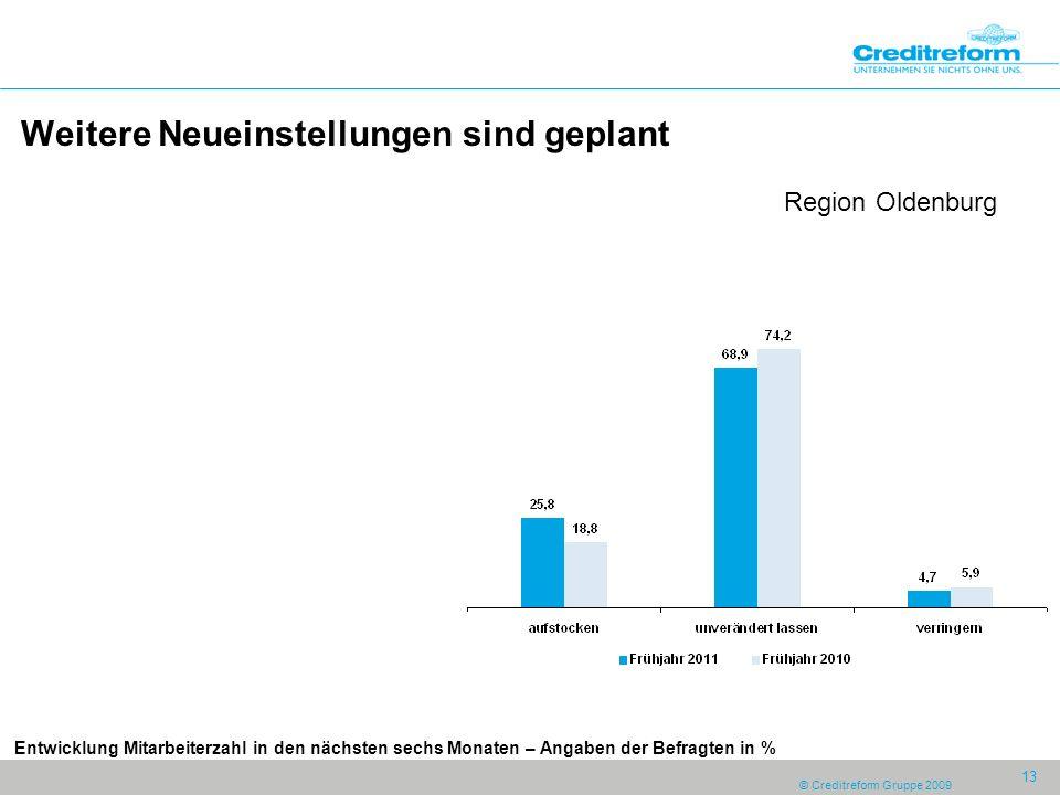 © Creditreform Gruppe 2009 13 Weitere Neueinstellungen sind geplant Region Oldenburg Entwicklung Mitarbeiterzahl in den nächsten sechs Monaten – Angaben der Befragten in %