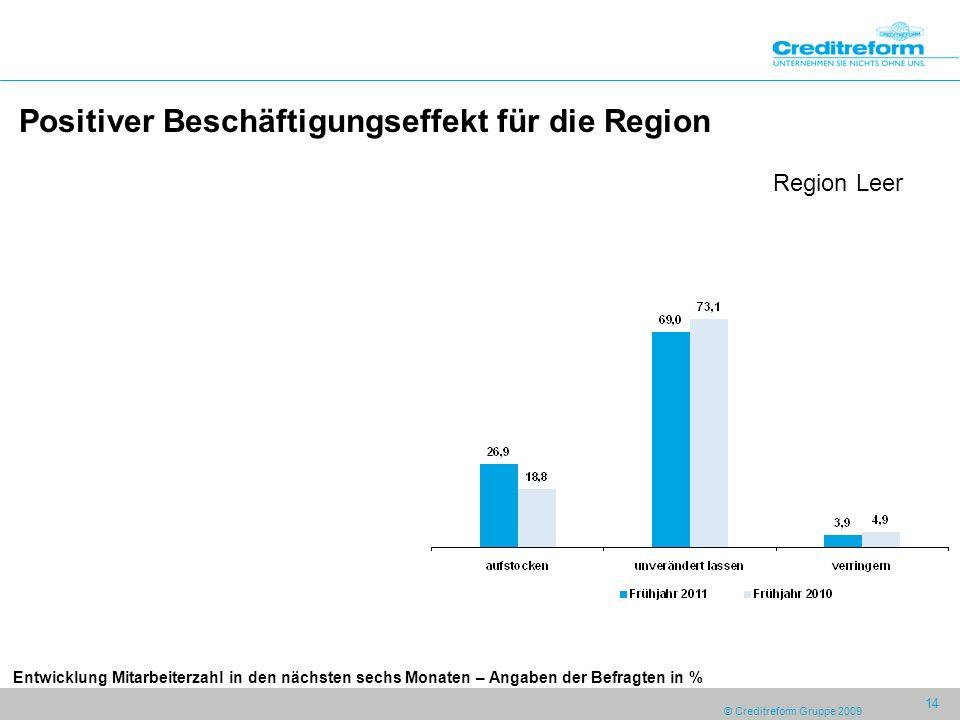 © Creditreform Gruppe 2009 14 Positiver Beschäftigungseffekt für die Region Region Leer Entwicklung Mitarbeiterzahl in den nächsten sechs Monaten – Angaben der Befragten in %