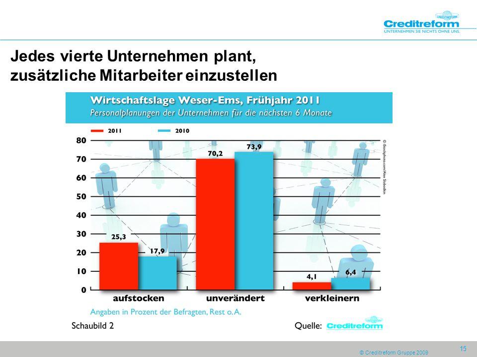 © Creditreform Gruppe 2009 15 Jedes vierte Unternehmen plant, zusätzliche Mitarbeiter einzustellen