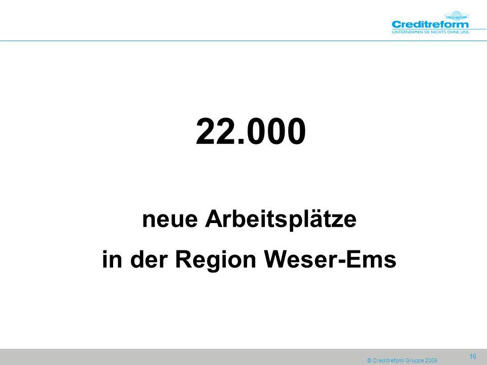 © Creditreform Gruppe 2009 16 22.000 neue Arbeitsplätze in der Region Weser-Ems