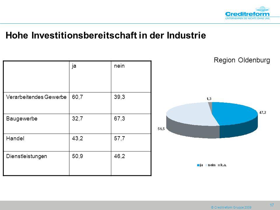 © Creditreform Gruppe 2009 17 Hohe Investitionsbereitschaft in der Industrie Region Oldenburg janein Verarbeitendes Gewerbe60,739,3 Baugewerbe32,767,3 Handel43,257,7 Dienstleistungen50,946,2