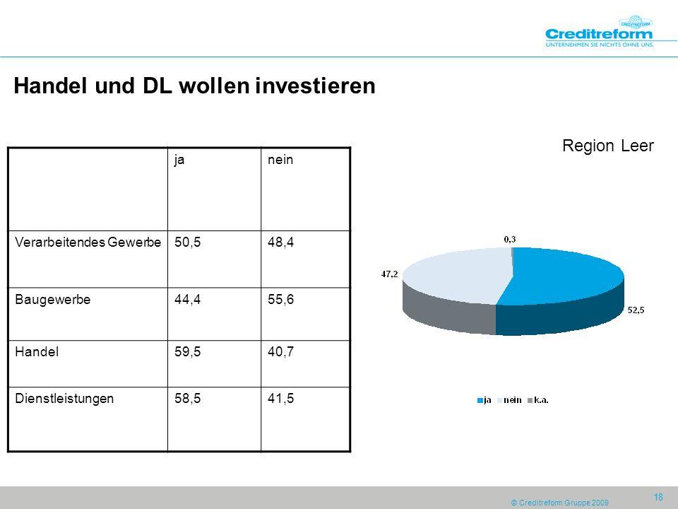 © Creditreform Gruppe 2009 18 Handel und DL wollen investieren Region Leer janein Verarbeitendes Gewerbe50,548,4 Baugewerbe44,455,6 Handel59,540,7 Dienstleistungen58,541,5