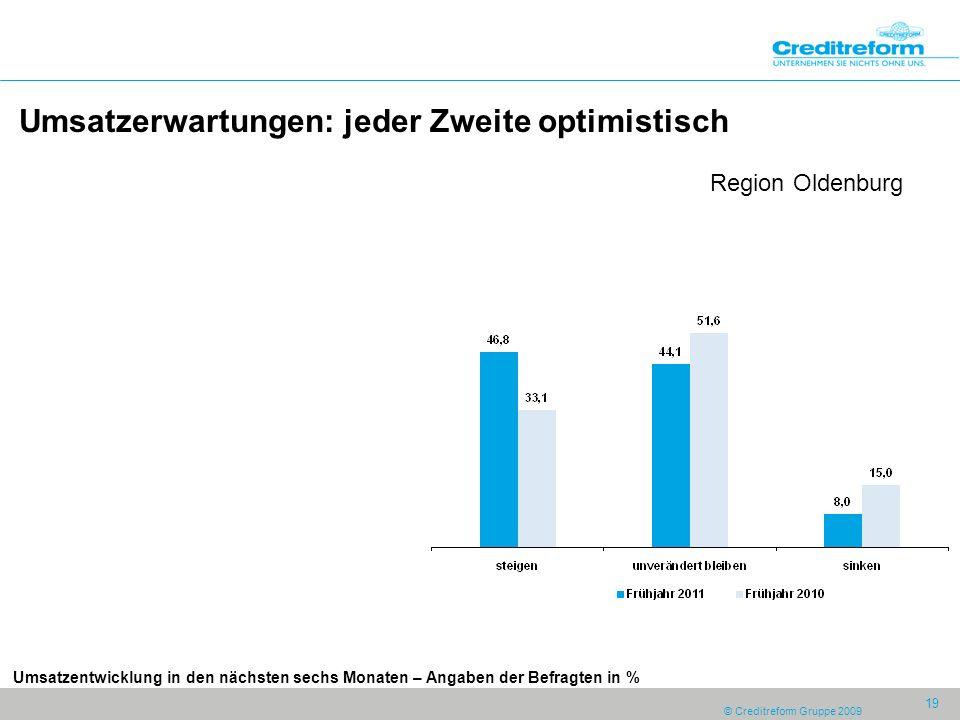 © Creditreform Gruppe 2009 19 Umsatzerwartungen: jeder Zweite optimistisch Region Oldenburg Umsatzentwicklung in den nächsten sechs Monaten – Angaben der Befragten in %