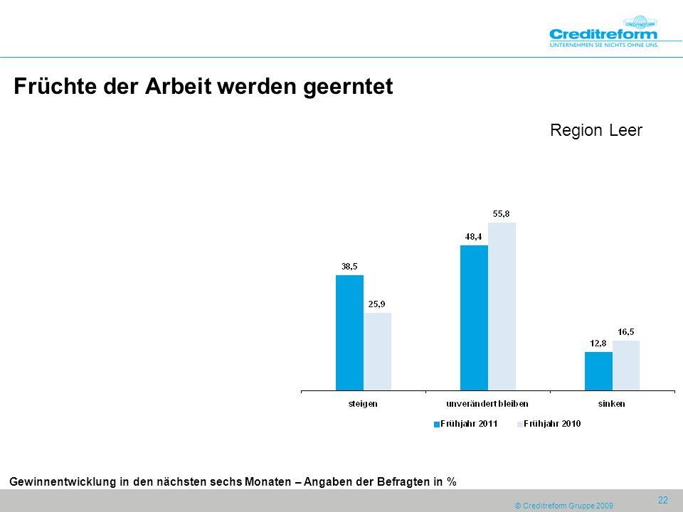 © Creditreform Gruppe 2009 22 Früchte der Arbeit werden geerntet Region Leer Gewinnentwicklung in den nächsten sechs Monaten – Angaben der Befragten in %