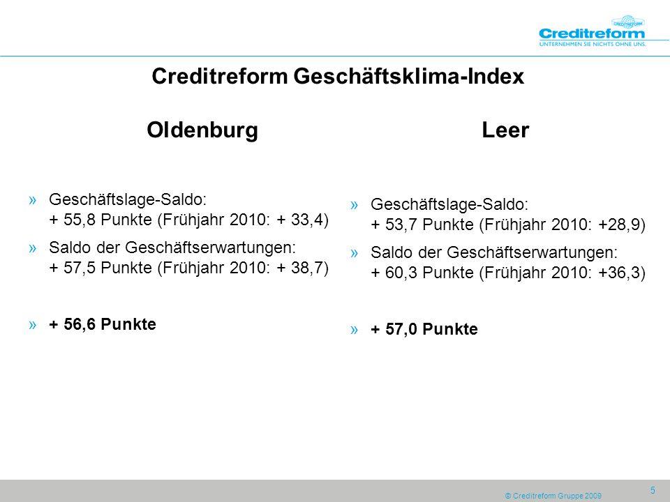 © Creditreform Gruppe 2009 5 Creditreform Geschäftsklima-Index Oldenburg Leer »Geschäftslage-Saldo: + 55,8 Punkte (Frühjahr 2010: + 33,4) »Saldo der Geschäftserwartungen: + 57,5 Punkte (Frühjahr 2010: + 38,7) »+ 56,6 Punkte »Geschäftslage-Saldo: + 53,7 Punkte (Frühjahr 2010: +28,9) »Saldo der Geschäftserwartungen: + 60,3 Punkte (Frühjahr 2010: +36,3) »+ 57,0 Punkte
