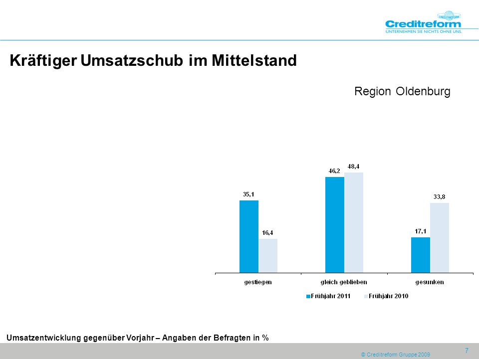 © Creditreform Gruppe 2009 7 Kräftiger Umsatzschub im Mittelstand Region Oldenburg Umsatzentwicklung gegenüber Vorjahr – Angaben der Befragten in %