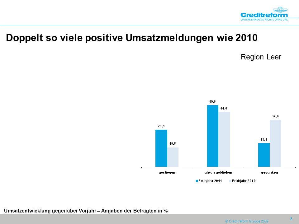 © Creditreform Gruppe 2009 8 Doppelt so viele positive Umsatzmeldungen wie 2010 Region Leer Umsatzentwicklung gegenüber Vorjahr – Angaben der Befragten in %