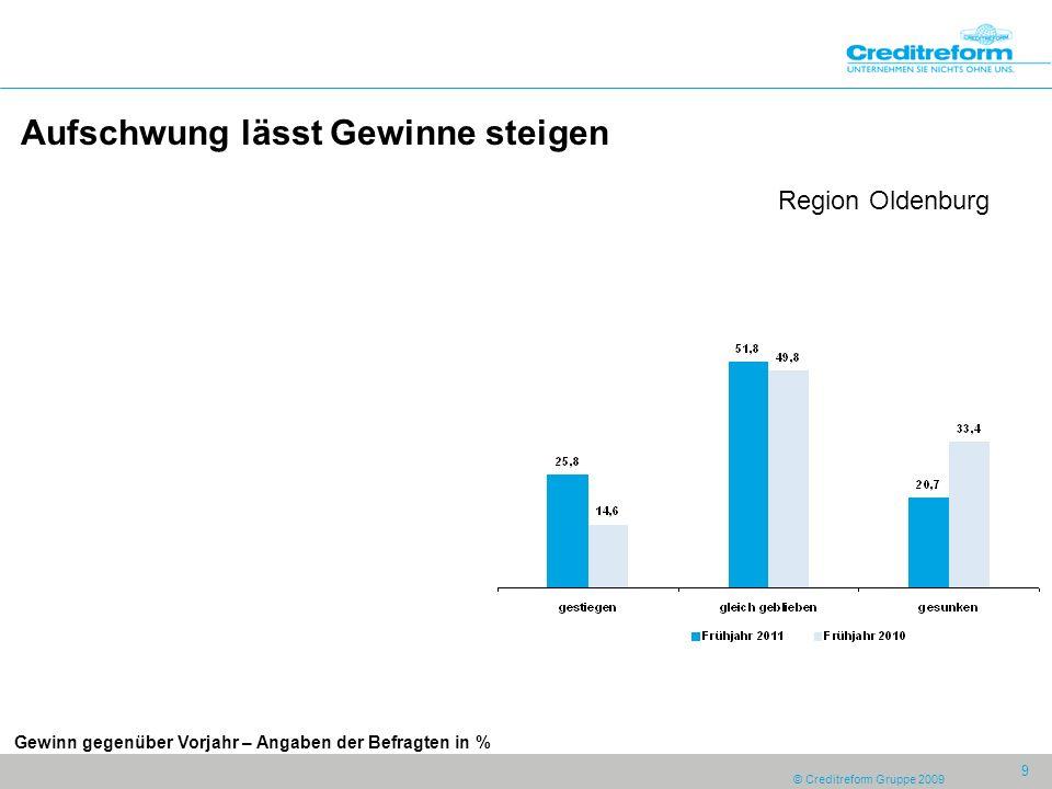 © Creditreform Gruppe 2009 9 Aufschwung lässt Gewinne steigen Region Oldenburg Gewinn gegenüber Vorjahr – Angaben der Befragten in %