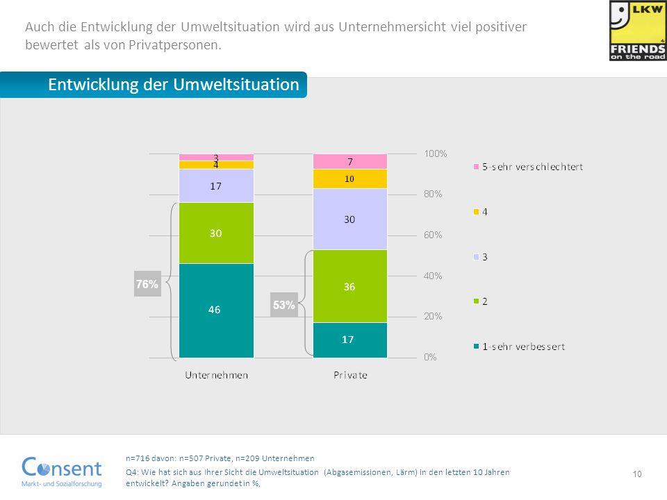 10 n=716 davon: n=507 Private, n=209 Unternehmen Q4: Wie hat sich aus Ihrer Sicht die Umweltsituation (Abgasemissionen, Lärm) in den letzten 10 Jahren
